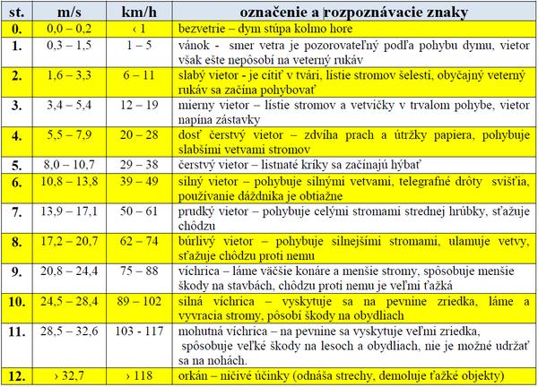 clanok_vplyv_bocneho_vetra_3