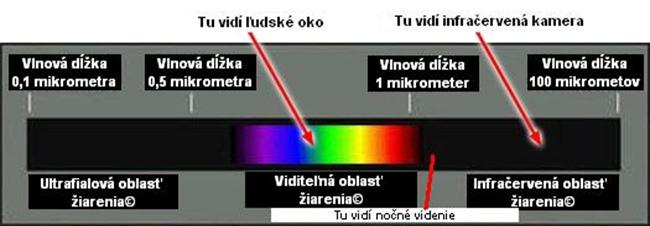 rozdelenie-spectra